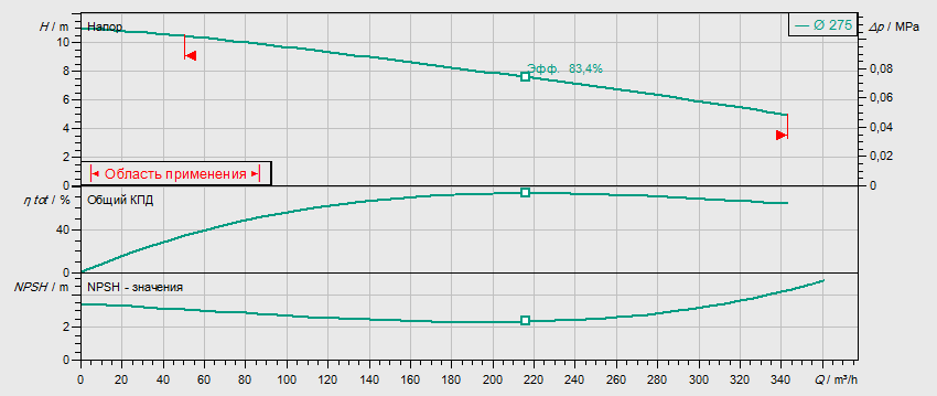 Гидравлические характеристики насоса Wilo REXA BLOC RE15.84D‐275DAH160L6 артикул: 6085275()