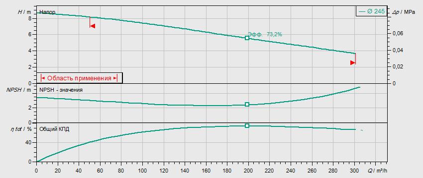 Гидравлические характеристики насоса Wilo REXA BLOC RE15.84D‐245DAH132L6 артикул: 6085276()