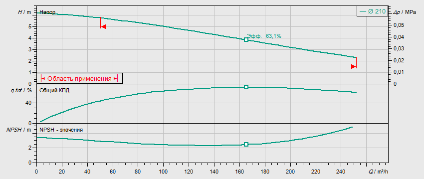 Гидравлические характеристики насоса Wilo REXA BLOC RE15.84D‐210DAH132S6 артикул: 6085277()