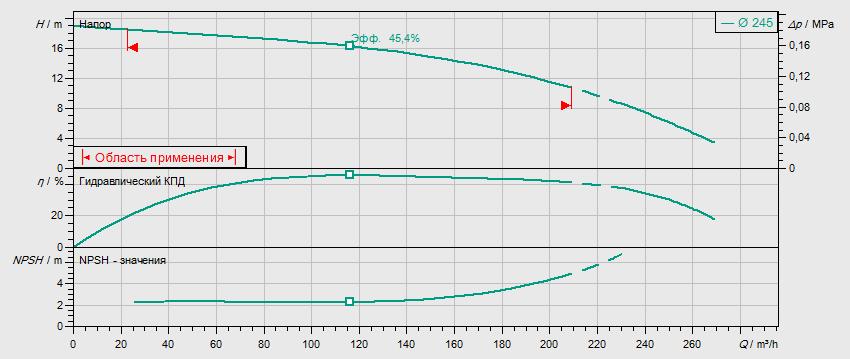Гидравлические характеристики насоса Wilo REXA BLOC RE10.44W-245DAH160L4 артикул: 6085281((6079745))