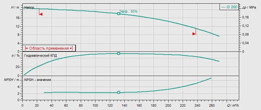Гидравлические характеристики насоса Wilo REXA BLOC RE10.44W-260DAH180M4 артикул: 6085282((6079746))