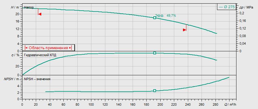 Гидравлические характеристики насоса Wilo REXA BLOC RE10.44W-275DAH180L4 артикул: 6085283((6079747))