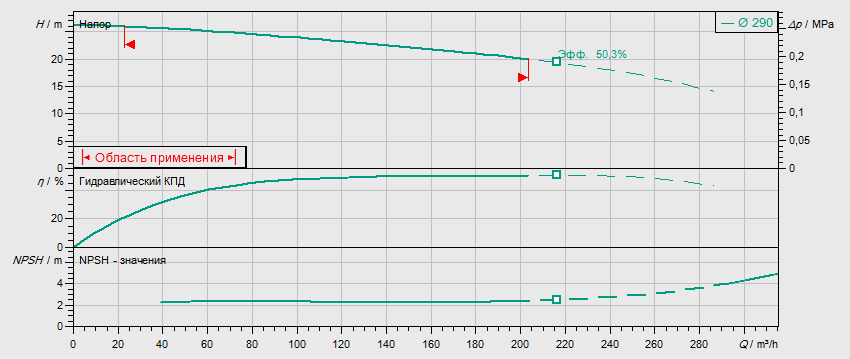 Гидравлические характеристики насоса Wilo REXA BLOC RE10.44W-290DAH180L4 артикул: 6085284((6079748))
