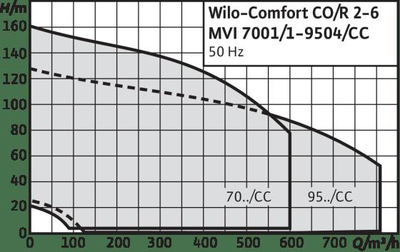 Comfort CO-/COR-MVI.../CC