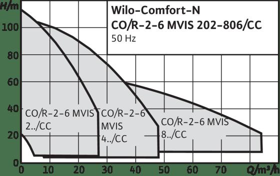 Comfort-N CO-/COR-MVIS.../CC