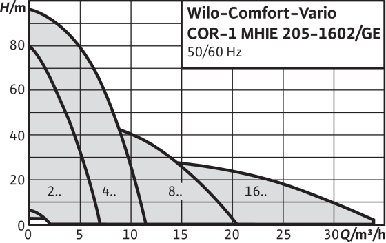 Comfort-Vario COR-1 MHIE...-GE