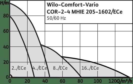Comfort-Vario COR MHIE.../ECe