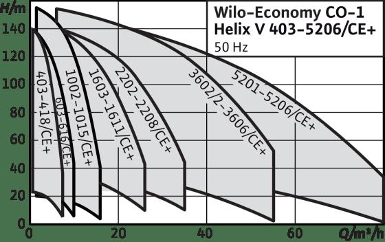 Economy CO-1 Helix V.../CE+