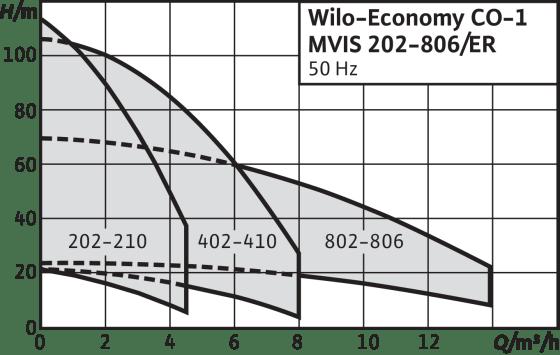 Economy CO-1 MVIS.../ER