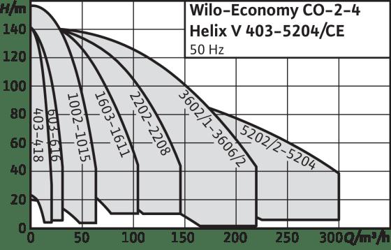 Economy CO-Helix V…/CE