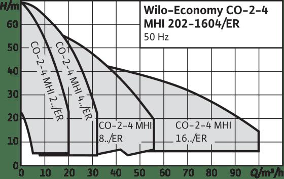 Economy CO-MHI.../ER