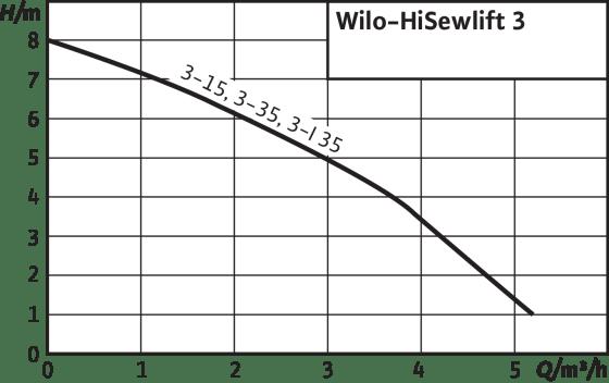 HiSewlift 3