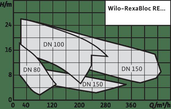 RexaBloc RE