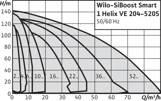 SiBoost Smart 1 Helix VE