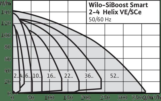Wilo-SiBoost Smart Helix VE