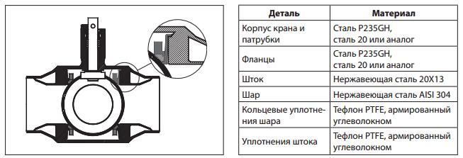 Шаровой кран JiP Premium WW под приварку с рукояткой