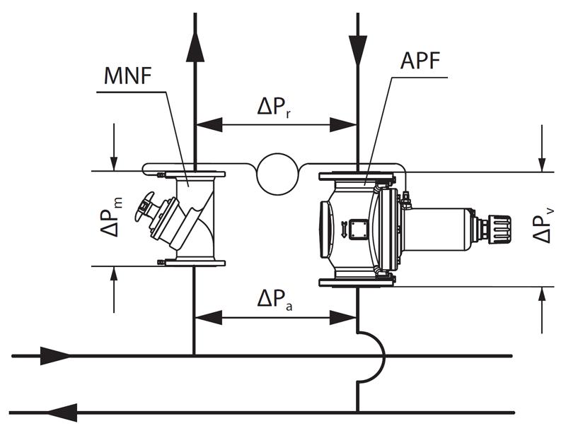 Ручные балансировочные клапаны Danfoss MNF