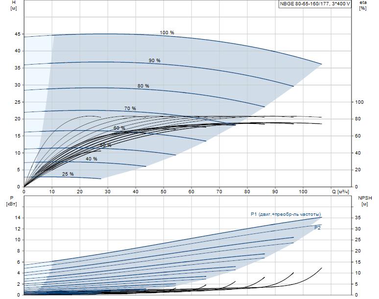 Гидравлические характеристики насоса Grundfos NBGE 80-65-160/177 AF2ABAQE артикул: 95106748