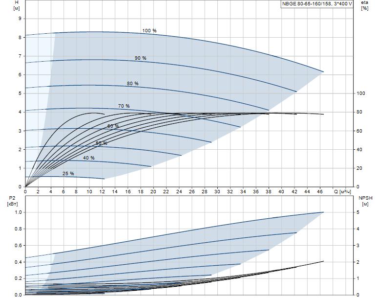 Гидравлические характеристики насоса Grundfos NBGE 80-65-160/158 AFASBAQE артикул: 95106799