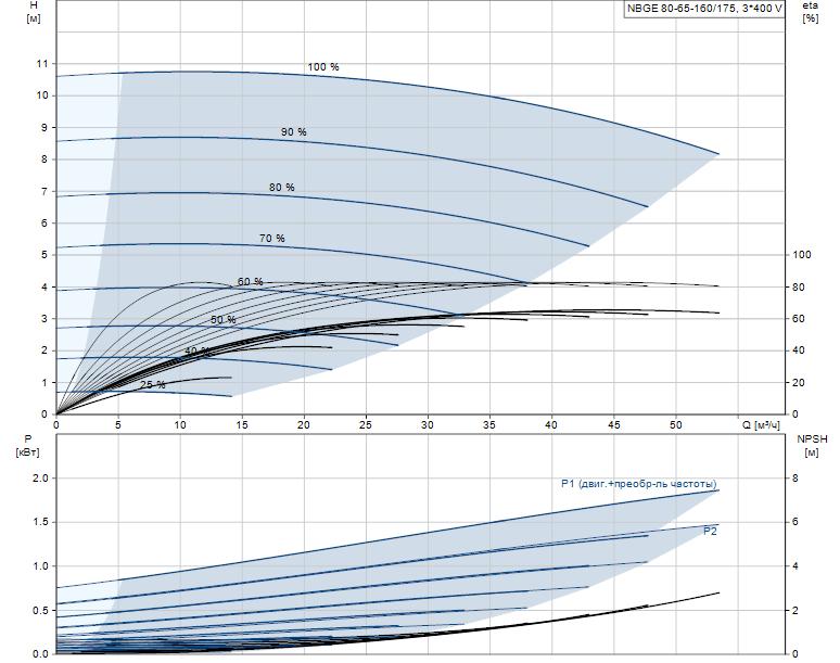 Гидравлические характеристики насоса Grundfos NBGE 80-65-160/175 AF2ASBAQE артикул: 95106800