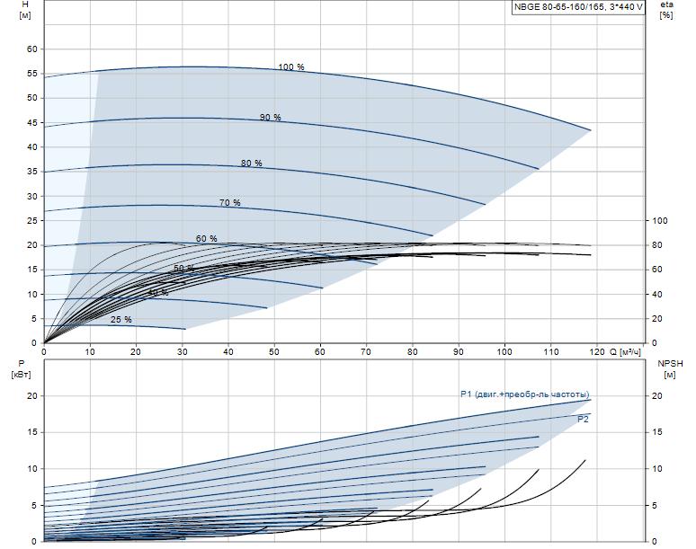 Гидравлические характеристики насоса Grundfos NBGE 80-65-160/165 AF2ABAQE артикул: 95106936