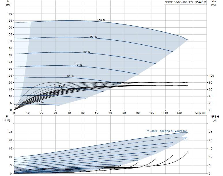 Гидравлические характеристики насоса Grundfos NBGE 80-65-160/177 AF2ABAQE артикул: 95106937