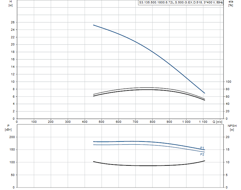 Гидравлические характеристики насоса Grundfos S3.135.500.1800.6.72L.S.500.G.EX.D.518 артикул: 95114620