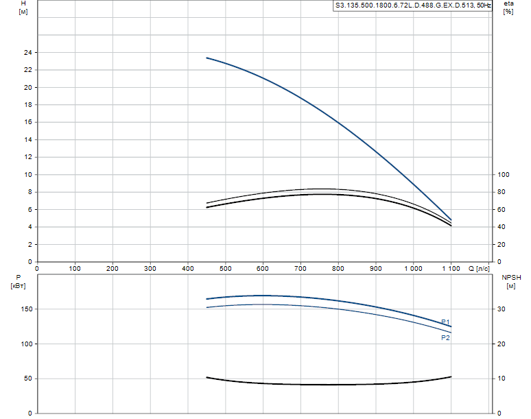 Гидравлические характеристики насоса Grundfos S3.135.500.1800.6.72L.D.488.G.EX.D.513 артикул: 95114659
