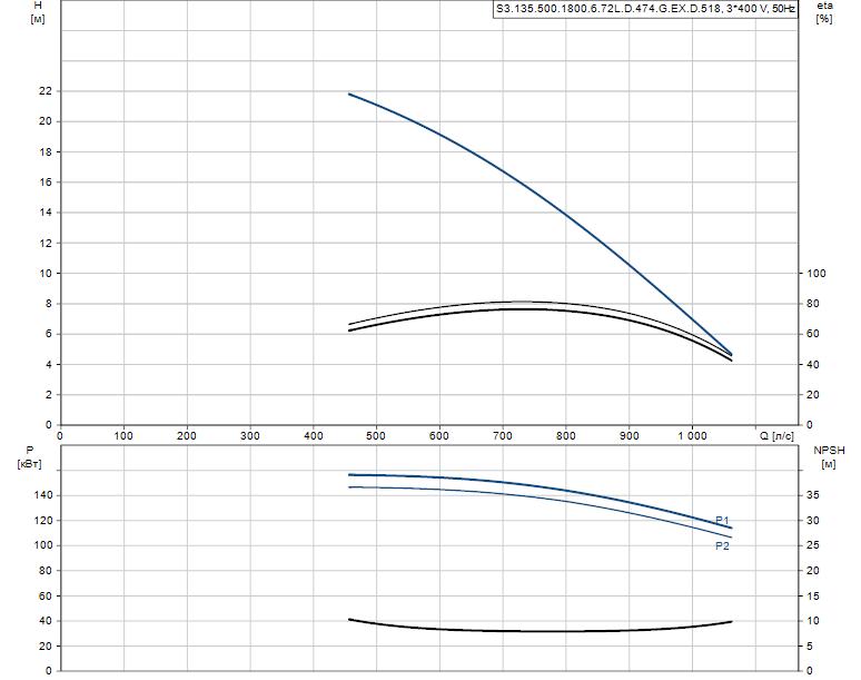 Гидравлические характеристики насоса Grundfos S3.135.500.1800.6.72L.D.474.G.EX.D.518 артикул: 95114660