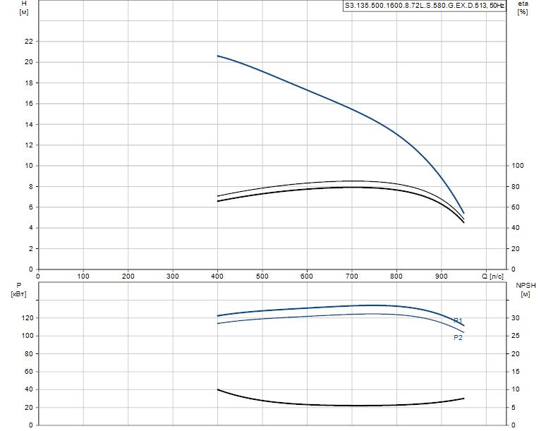 Гидравлические характеристики насоса Grundfos S3.135.500.1600.8.72L.S.580.G.EX.D.513 артикул: 95114703