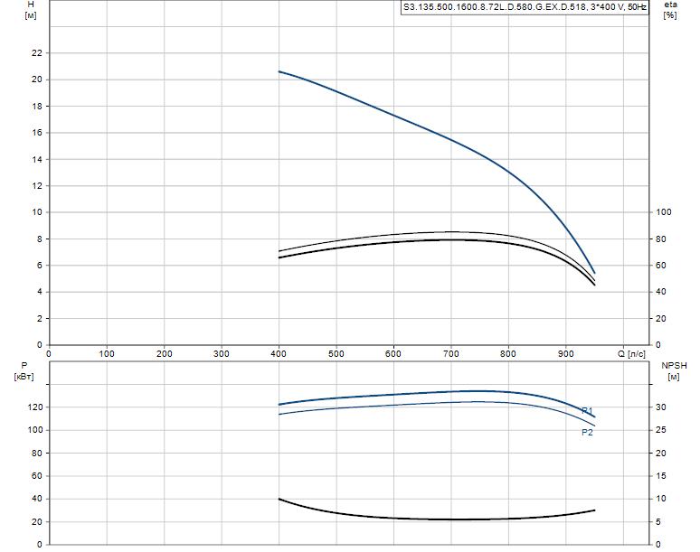 Гидравлические характеристики насоса Grundfos S3.135.500.1600.8.72L.D.580.G.EX.D.518 артикул: 95114742