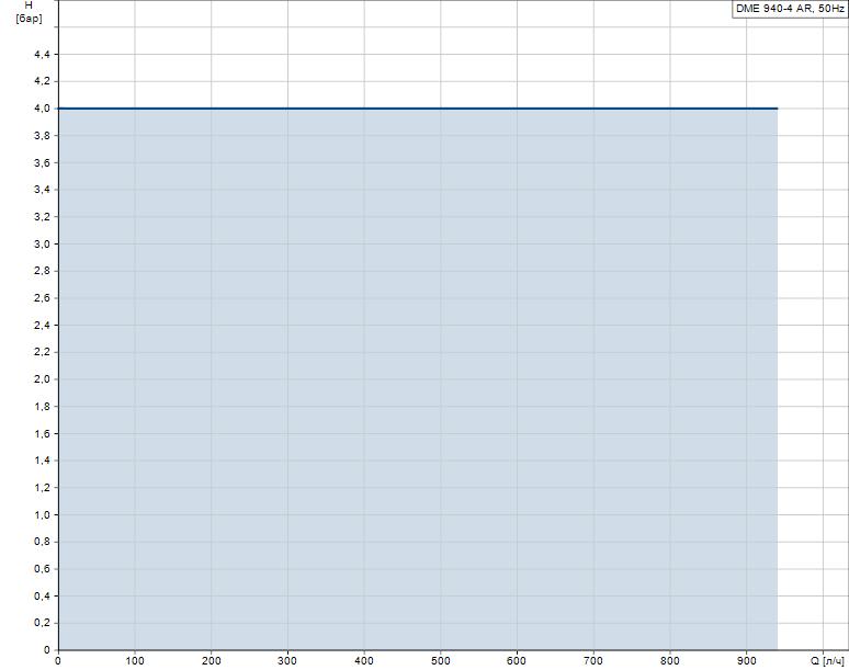 Гидравлические характеристики насоса Grundfos DME 940-4 B-PV/V/C-S-31A2A2F артикул: 95905225