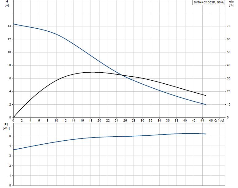 Гидравлические характеристики насоса Grundfos SV044C1503P артикул: 96060336