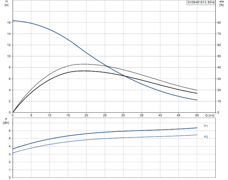 Гидравлические характеристики насоса Grundfos SV064B1513 артикул: 96062562