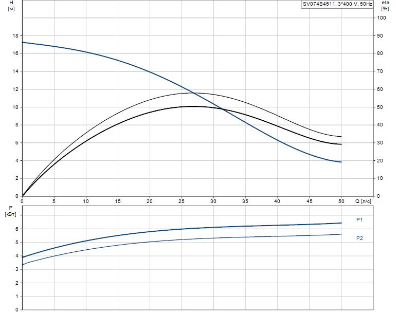 Гидравлические характеристики насоса Grundfos SV074B4511 артикул: 96062617