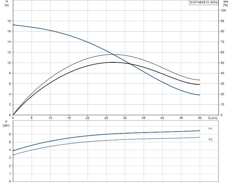 Гидравлические характеристики насоса Grundfos SV074B4513 артикул: 96062618