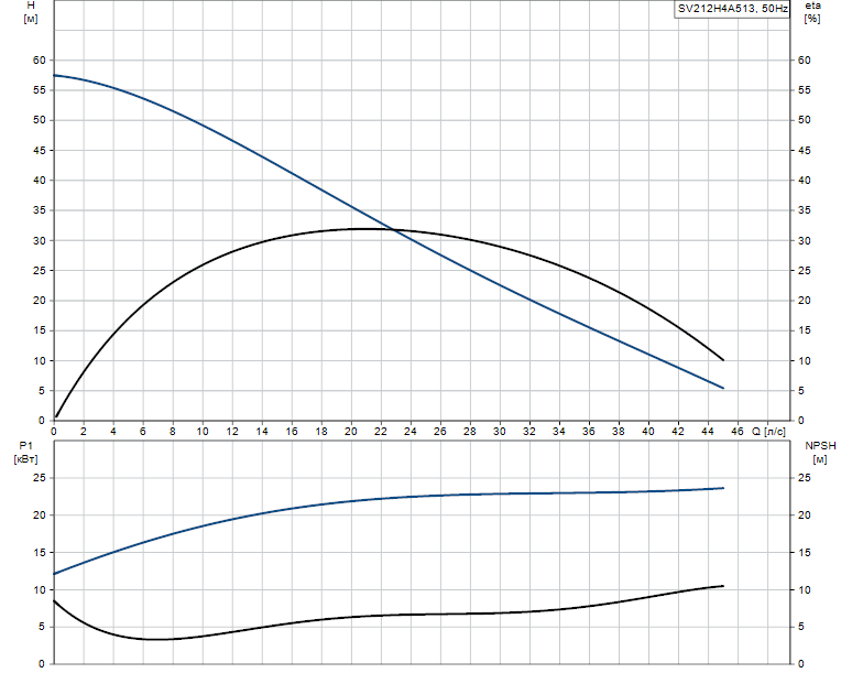 Гидравлические характеристики насоса Grundfos SV212H4A513 артикул: 96062710