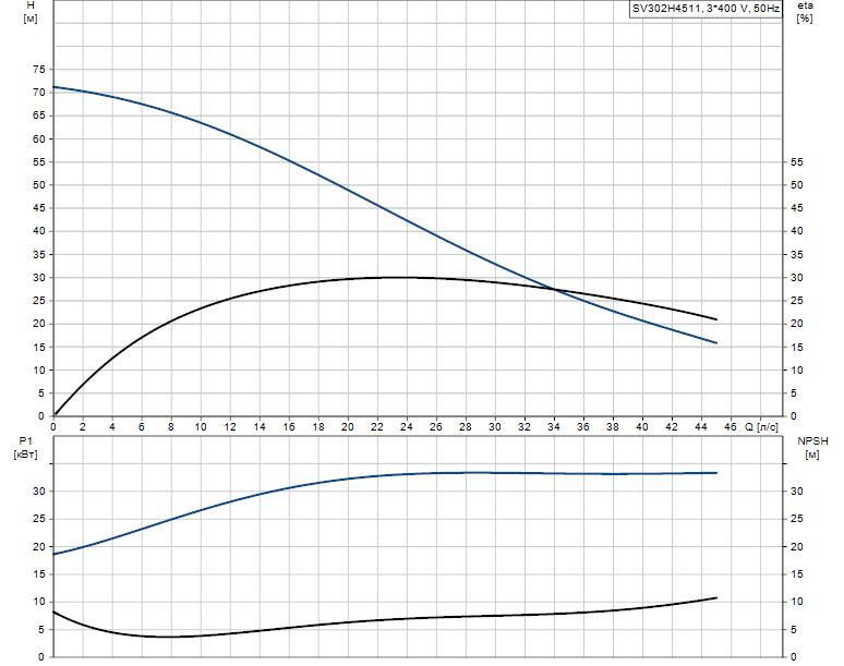 Гидравлические характеристики насоса Grundfos SV302H4511 артикул: 96062715