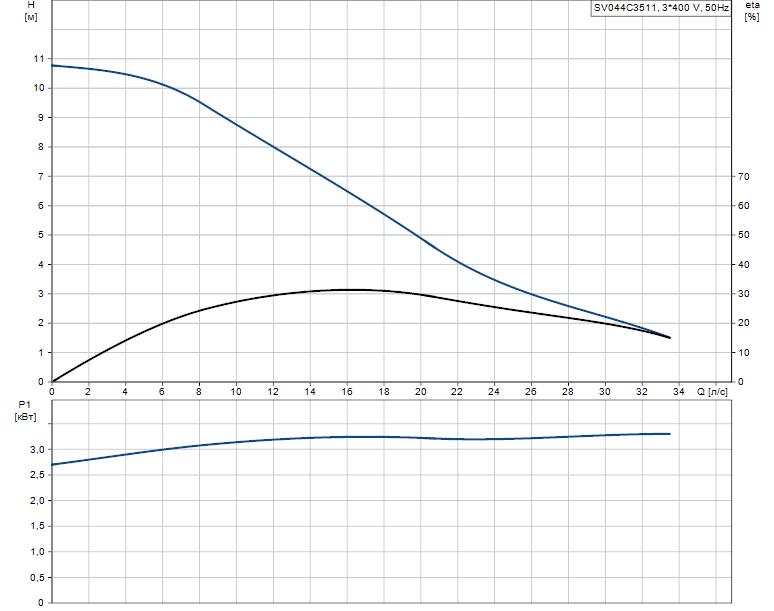 Гидравлические характеристики насоса Grundfos SV044C3511 артикул: 96068598