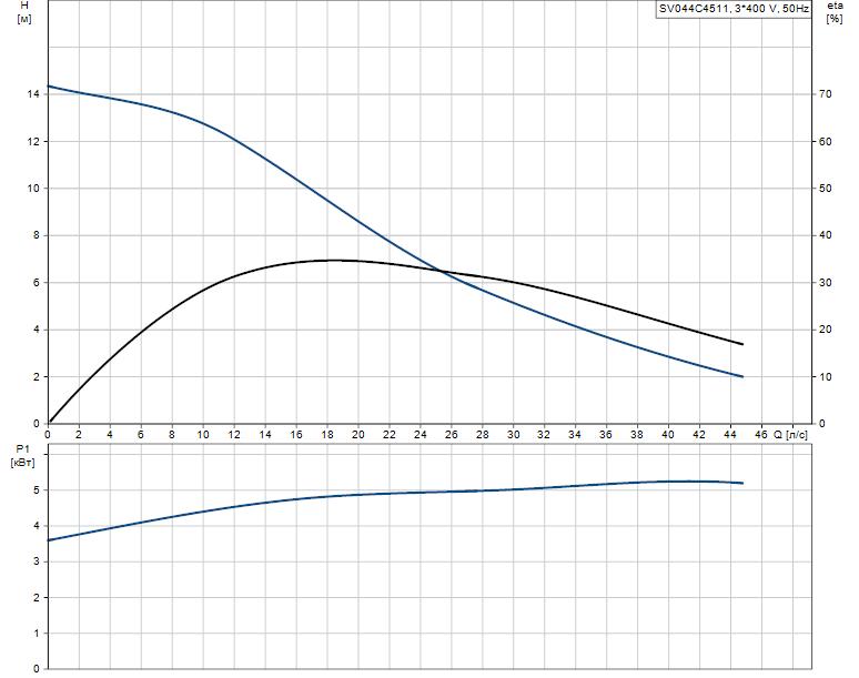 Гидравлические характеристики насоса Grundfos SV044C4511 артикул: 96068603