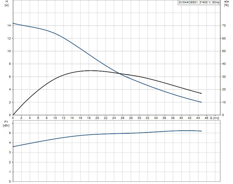 Гидравлические характеристики насоса Grundfos SV044C6501 артикул: 96069043