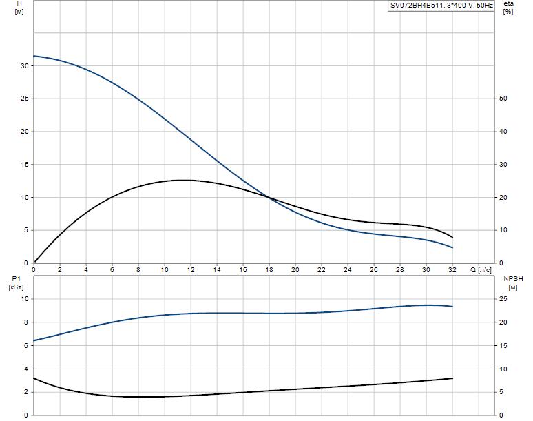 Гидравлические характеристики насоса Grundfos SV072BH4B511 артикул: 96094538