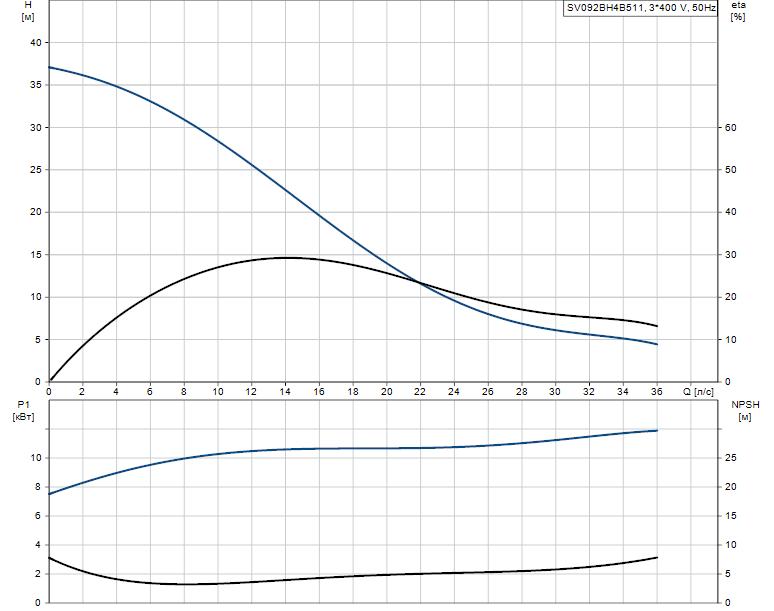 Гидравлические характеристики насоса Grundfos SV092BH4B511 артикул: 96094546