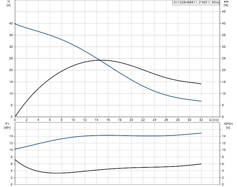 Гидравлические характеристики насоса Grundfos SV122BH6B511 артикул: 96094558