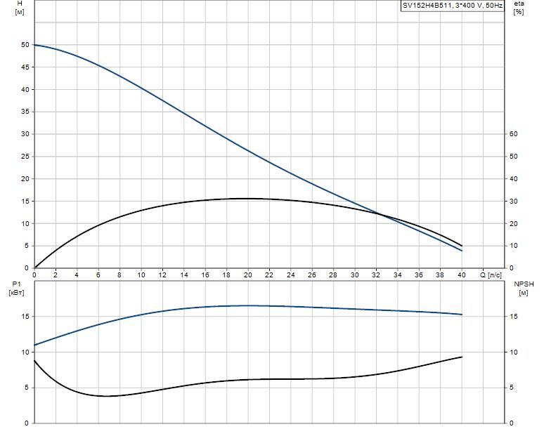 Гидравлические характеристики насоса Grundfos SV152H4B511 артикул: 96094562