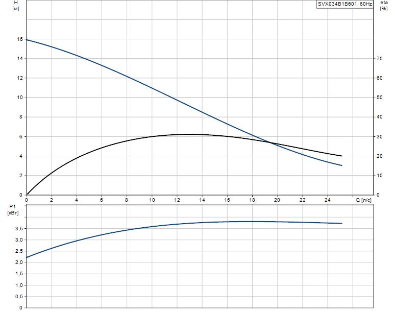 Гидравлические характеристики насоса Grundfos SVX034B1B601 артикул: 96103063
