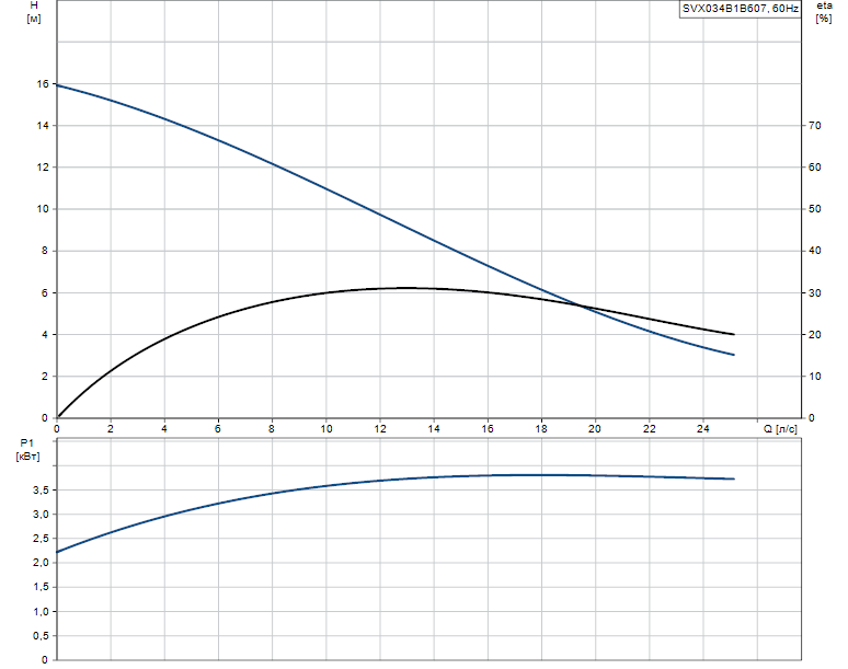 Гидравлические характеристики насоса Grundfos SVX034B1B607 артикул: 96103065