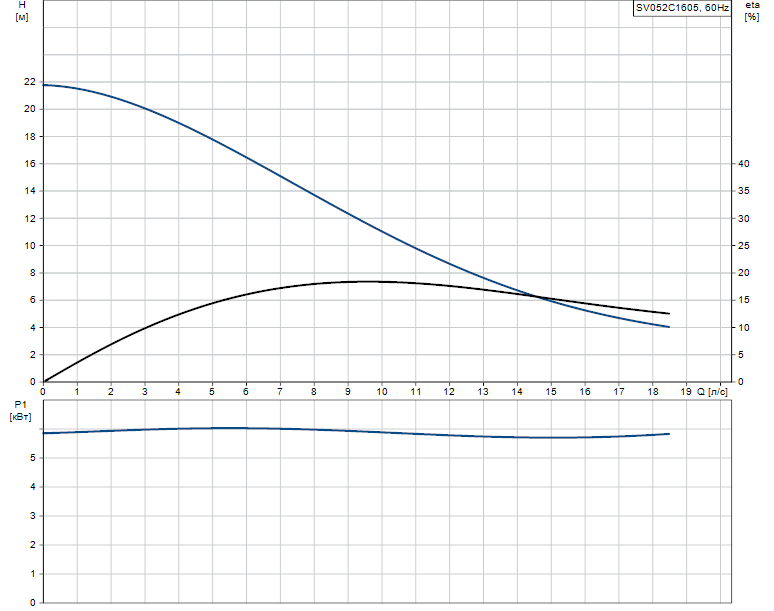 Гидравлические характеристики насоса Grundfos SV052C1605 артикул: 96103132