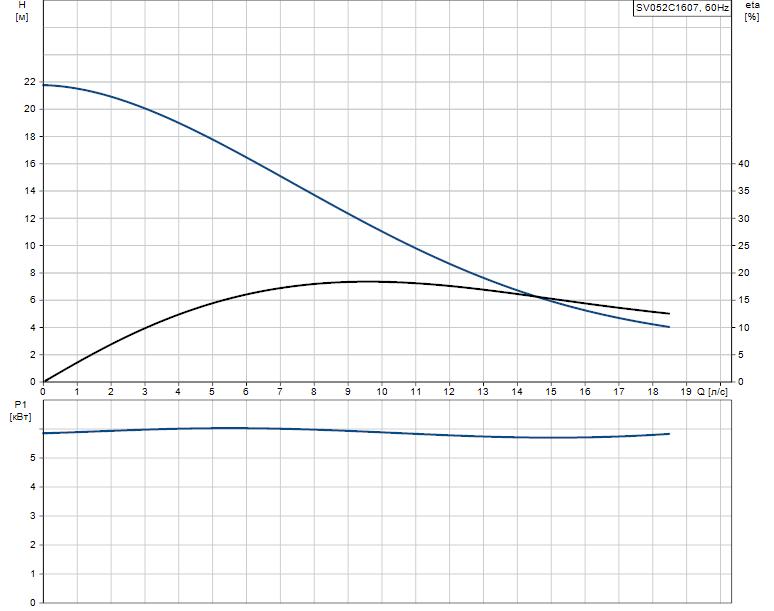 Гидравлические характеристики насоса Grundfos SV052C1607 артикул: 96103133