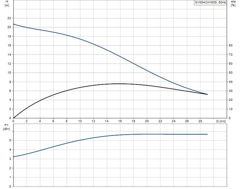 Гидравлические характеристики насоса Grundfos SV054CH1605 артикул: 96103138